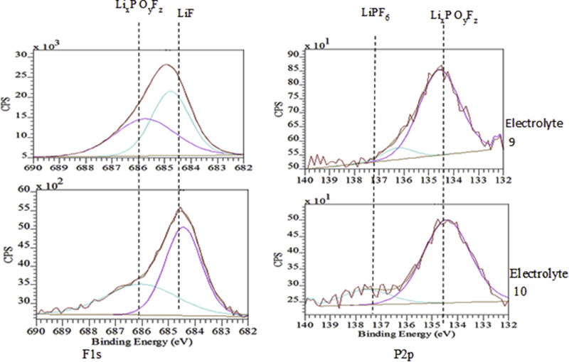 Development of wide temperature electrolyte for graphite