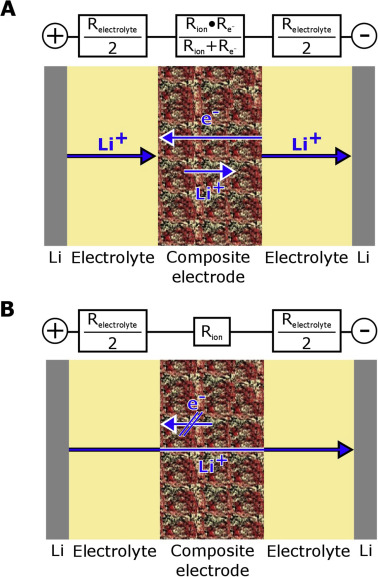 Ion transport limitations in all-solid-state lithium battery