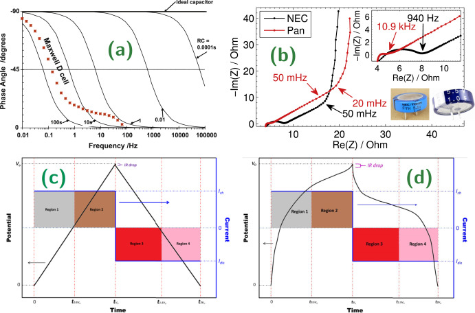 Review of fractional-order electrical characterization of