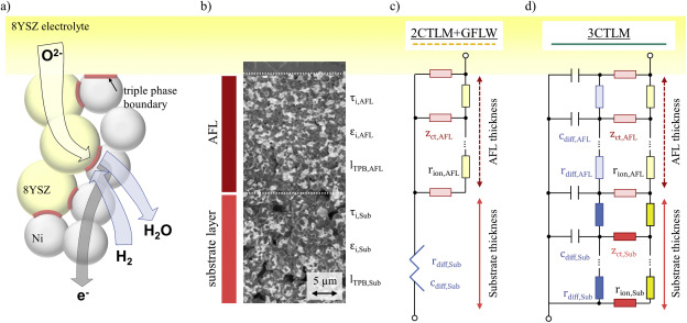 Advanced impedance model for double-layered solid oxide fuel