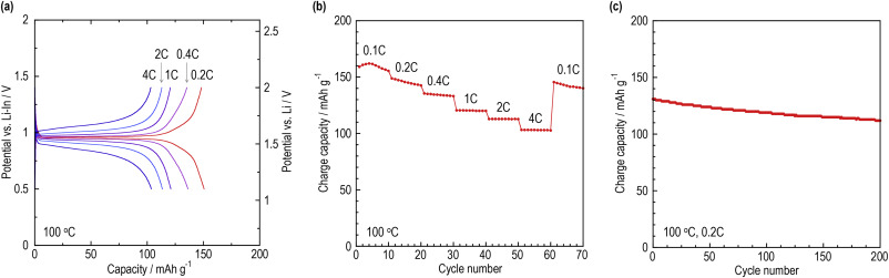 All-solid-state cells with Li4Ti5O12/carbon nanotube