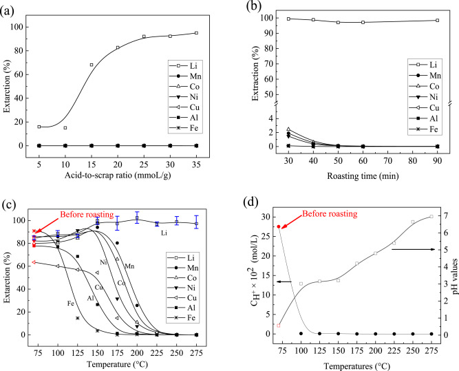 Selective extraction of lithium (Li) and preparation of