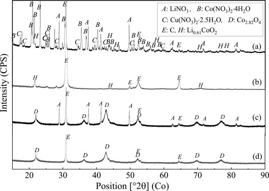 Selective extraction of lithium (Li) and preparation of battery