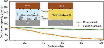 Stabilizing Na-metal batteries with a manganese oxide
