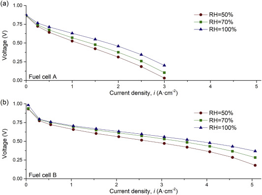 Membrane dehydration with increasing current density at high inlet