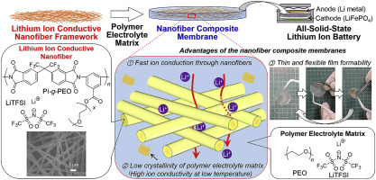 Development of all-solid-state battery based on lithium ion