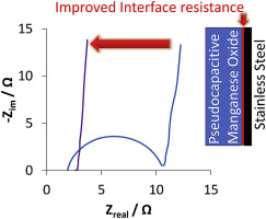 Minimizing the Nyquist-plot semi-circle of pseudocapacitive