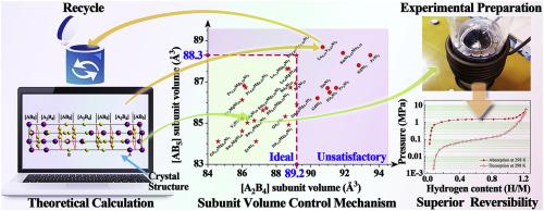 Subunit volume control mechanism for dehydrogenation performance of
