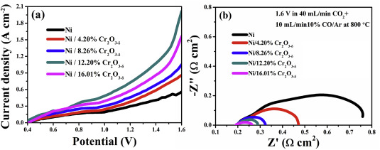 Active and stable Ni/Cr2O3-δ cathodes for high temperature CO2