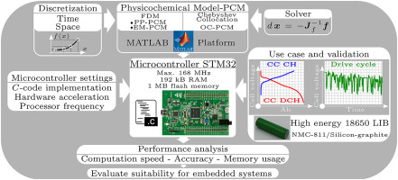Suitability of physicochemical models for embedded systems regarding