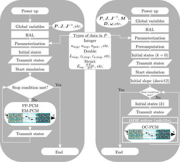 Suitability of physicochemical models for embedded systems