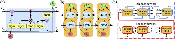 State Of Charge Sequence Estimation Of Lithium Ion Battery Based On Bidirectional Long Short Term Memory Encoder Decoder Architecture Sciencedirect