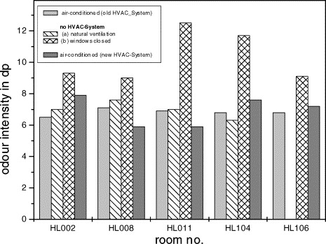 Odour emissions from an HVAC-system - ScienceDirect