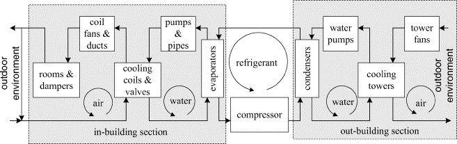 HVAC system optimization—in-building section - ScienceDirect