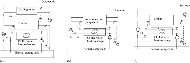 Air Cooled Chiller Schematic Diagram Chilled Water Schematic Diagram