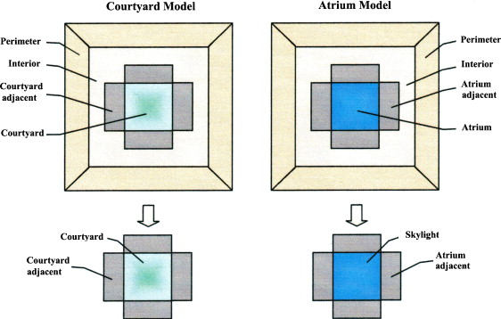 Comparative Analysis Of Energy Performance Between Courtyard And Atrium In Buildings Sciencedirect