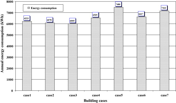 Simulation of energy consumption for Kuwaiti domestic buildings