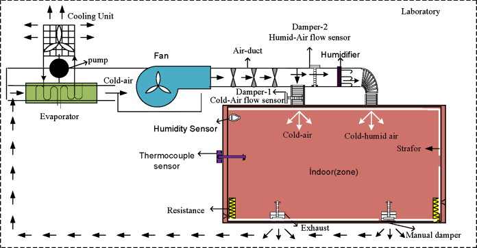An expert system for the humidity and temperature control in HVAC ...
