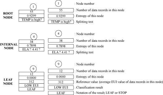 A decision tree method for building energy demand modeling