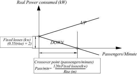 Modelling Of Escalator Energy Consumption Sciencedirect