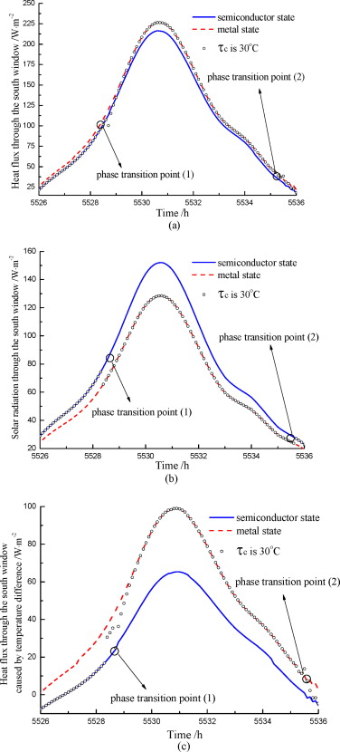 Theoretical Discussions Of Perfect Window Ideal Near Infrared Solar