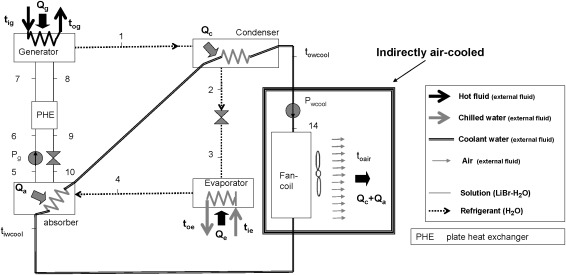 Experimental comparison of two solar-driven air-cooled LiBr ... on