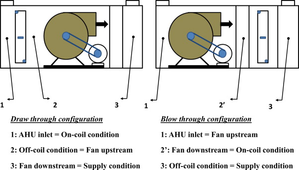 Theoretical comparison of cooling loads of an air handling unit in