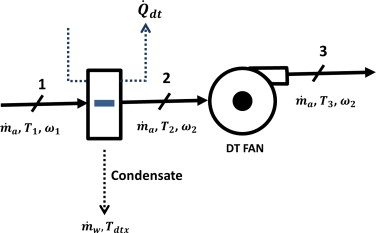 Theoretical comparison of cooling loads of an air handling