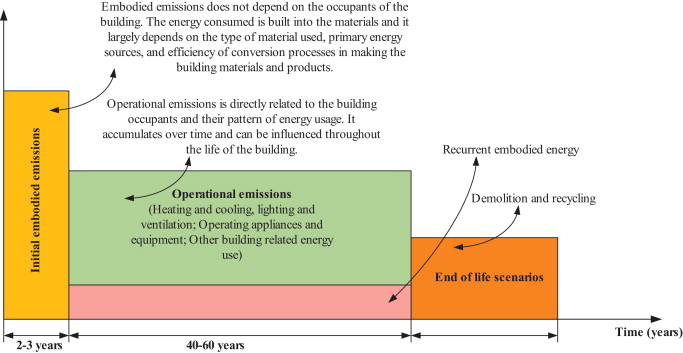 operational vs embodied emissions in buildings a review of current