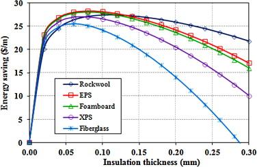 Determination of energy saving and optimum insulation