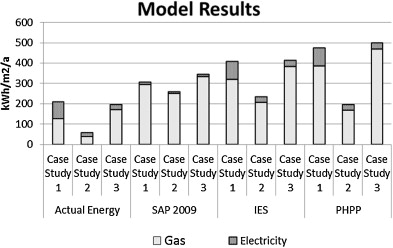 The use of Passive House Planning Package to reduce energy use and ...