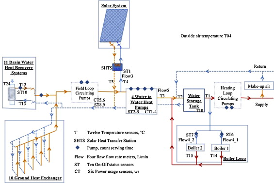 A framework to monitor the integrated multi-source space heating ...