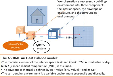A study of building envelope and thermal mass requirements for download full size image fandeluxe Choice Image
