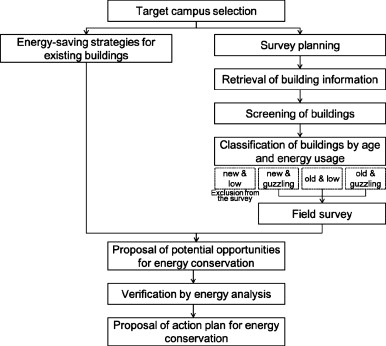 Potential opportunities for energy conservation in existing