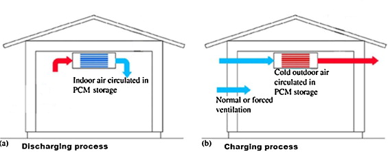 review of free cooling system using phase change material for