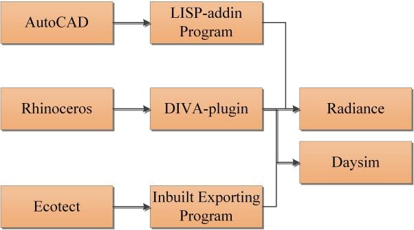 Building Information Modeling (BIM)-based daylighting simulation and