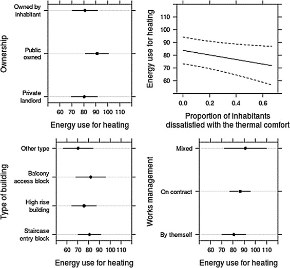 The Partial Effects Of Factors Significantly Associated To Energy Use For  Space Heating. Adjusted Effects And 95% Confidence Intervals For Predictor  Ranked ...