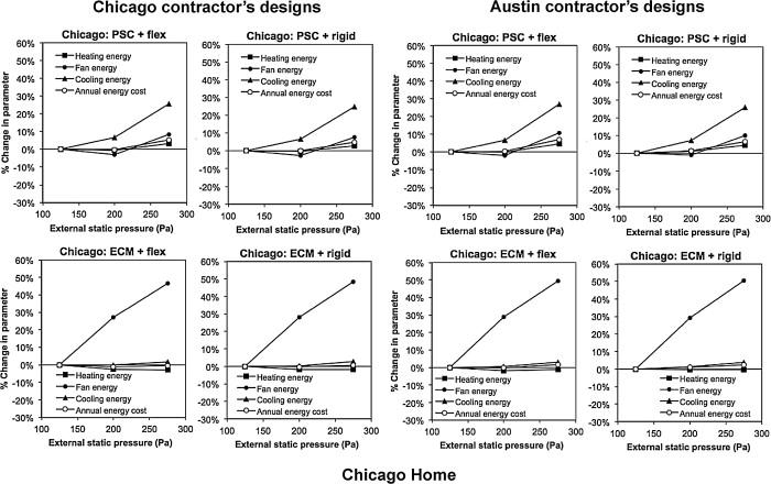 The impacts of duct design on life cycle costs of central
