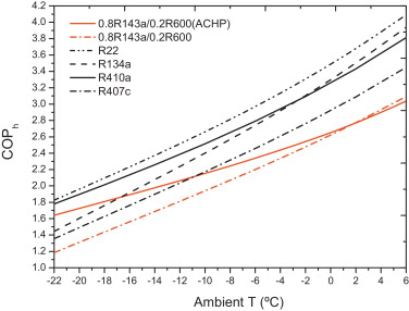 A thermodynamic analysis of an auto-cascade heat pump cycle