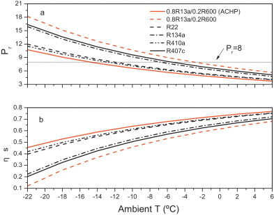 A thermodynamic analysis of an auto-cascade heat pump cycle for