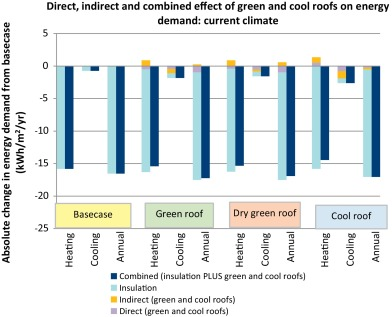 Microclimatic Effects Of Green And Cool Roofs In London