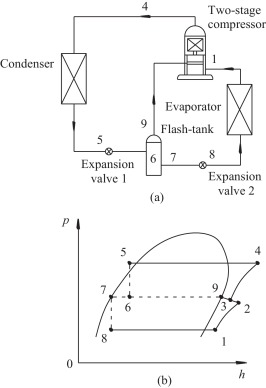 Working performance of R-32 two-stage compression system in