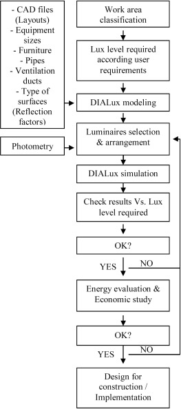 Technical and economic evaluation of fluorescent and LED luminaires