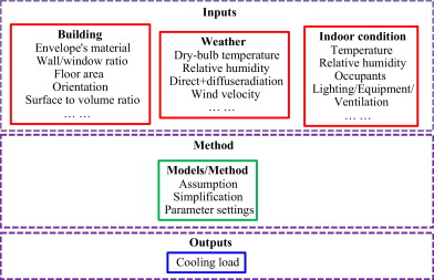 Impacts of cooling load calculation uncertainties on the