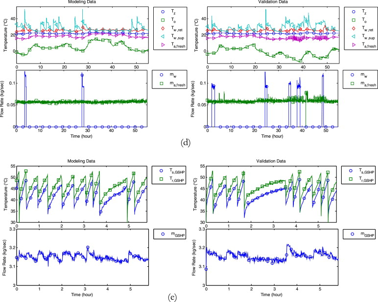Black-box modeling of residential HVAC system and comparison of gray ...