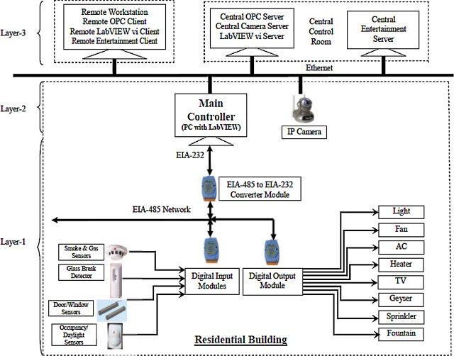 Bas network diagram wiring diagram design and development of wired building automation systems construction network diagram bas network diagram asfbconference2016 Choice Image