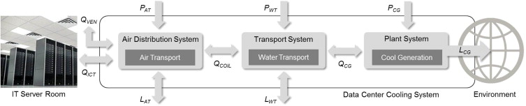 Fig. 10. Energy Subsystems In Data Center Cooling Systems. The Water  Transport ...