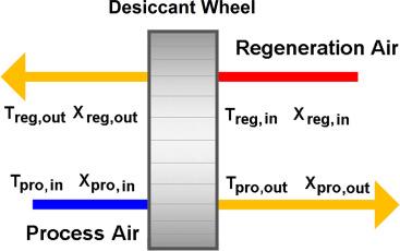 Desiccant Wheel Scheme.