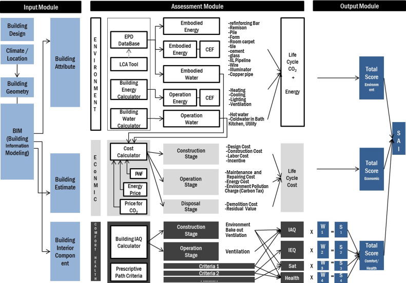 Development of a systematic model for an assessment tool for
