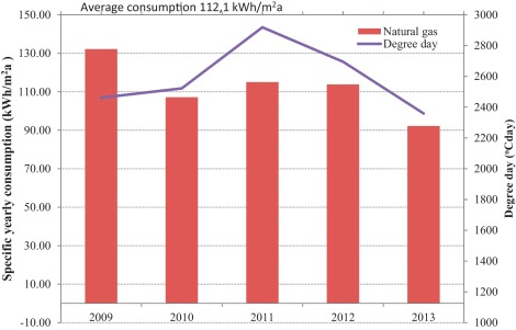 Superb Specific Heating Consumption For Residential Buildings, Gas Consumers In  Kragujevac And Heating Degree Days For The Period 2009u20132013.